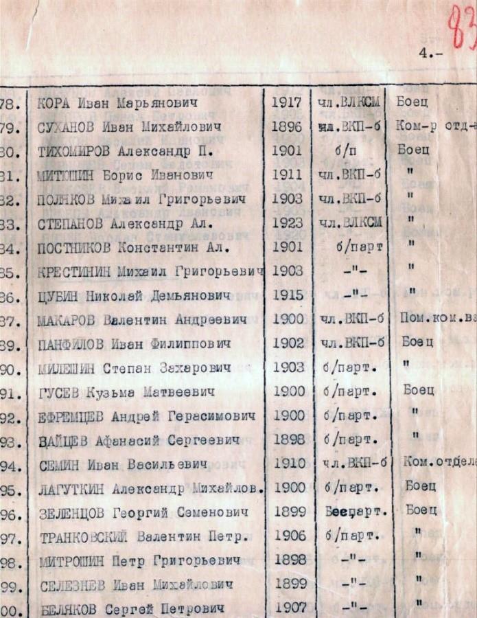 Список убывших в спецшколу